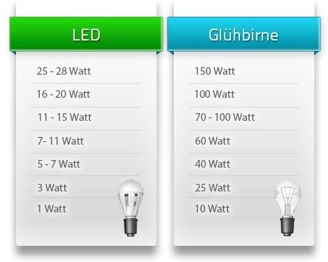 Vergleich der Wattzahlen von LED und herkömmlichen Glühbirnen