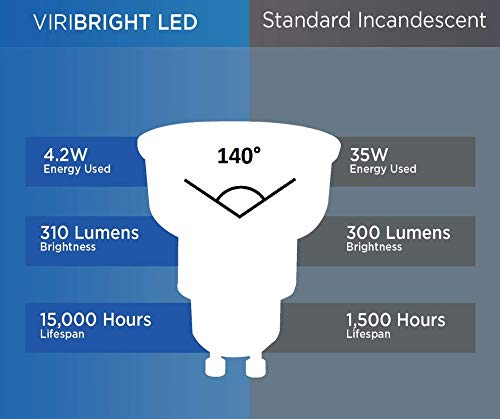 Comparison of VIRIBRIGHT LED and a Standard Incandescent